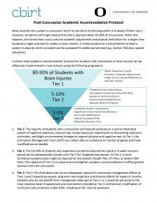 Post-Concussion Academic Accommodation Protocol